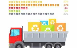 Заполнение формы 2-ТП отходы: образец, срок сдачи