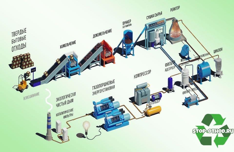 Оборудование для линии по переработке отходов