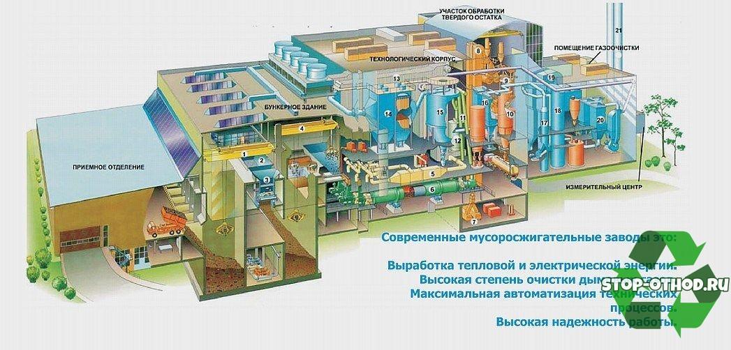 Польза от завода по сжиганию отходов