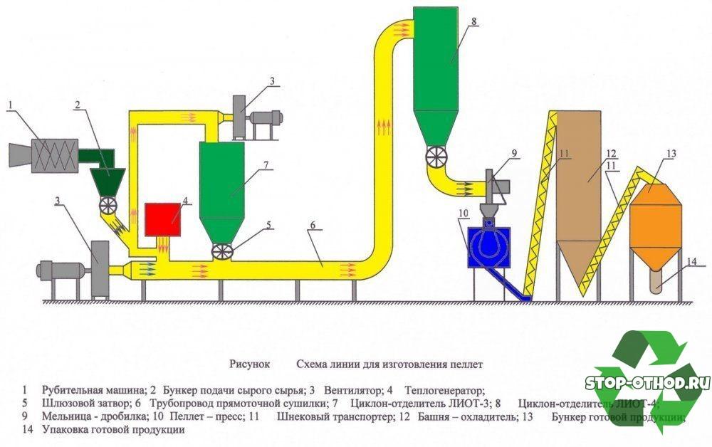 пеллет процесс производства