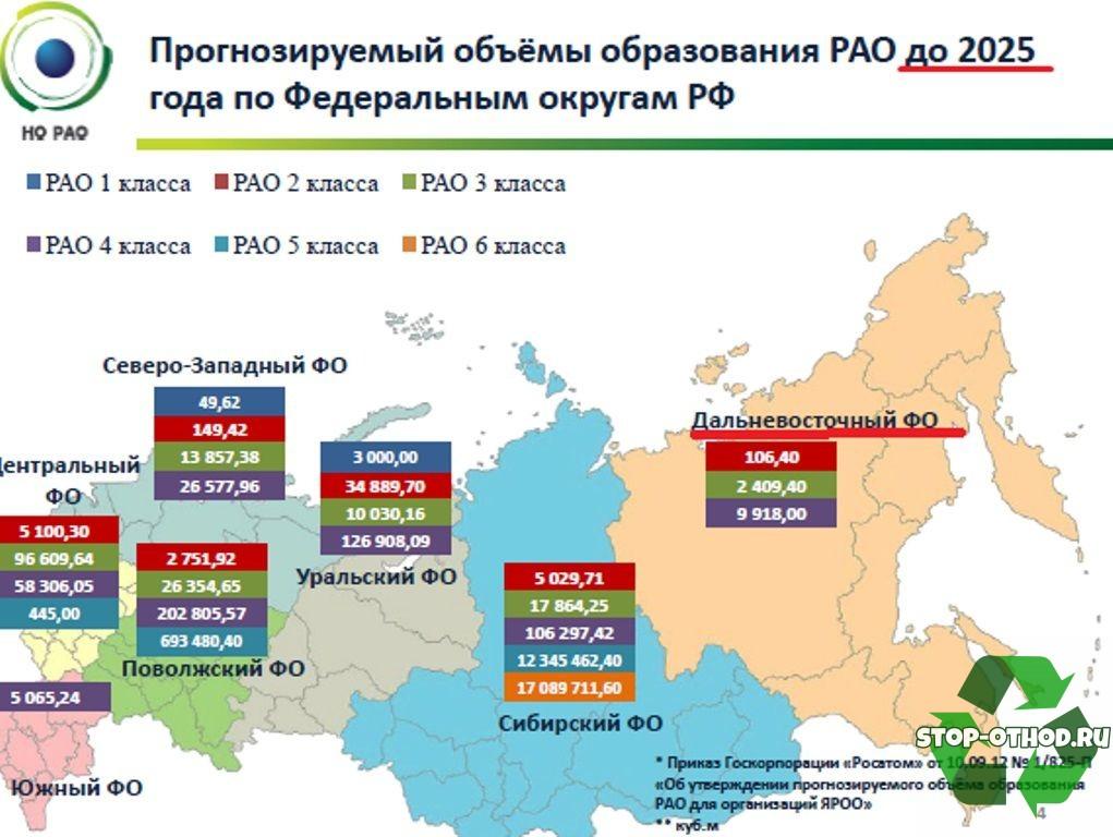 Могильники радиоактивных отходов в России