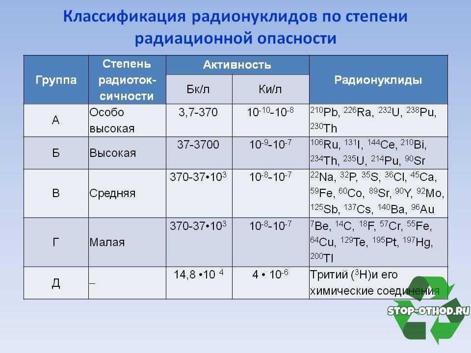 Степень радиационной опасности