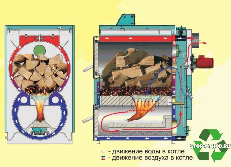 пиролизных печей по циклу