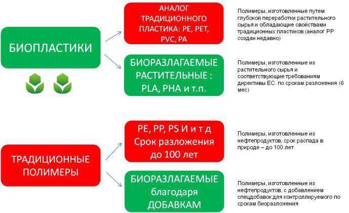 процесс разложения