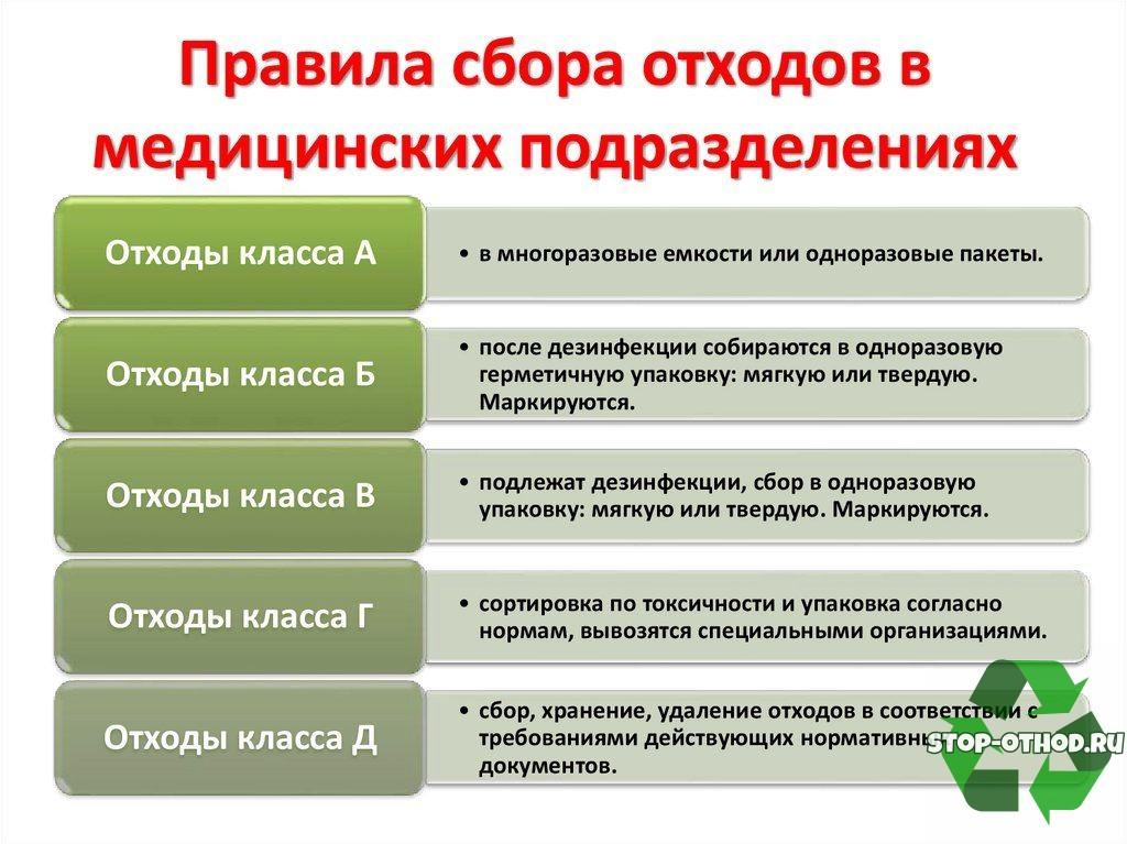 Правила утилизации медицинских отходов в ЛПУ