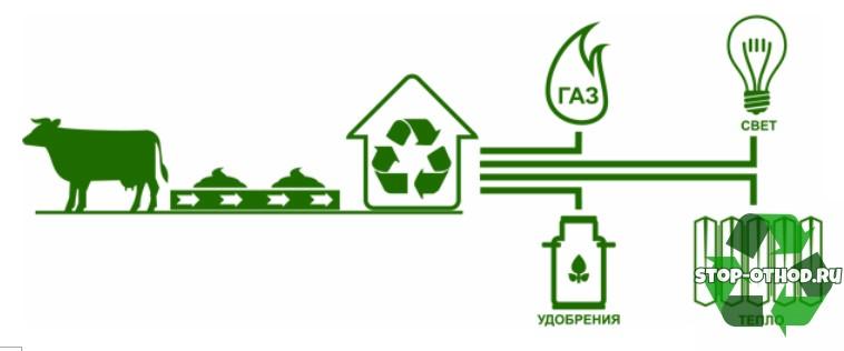 технология очистки газа