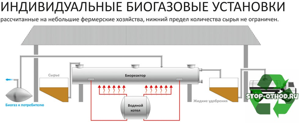 индивидуальные биогазовые установки