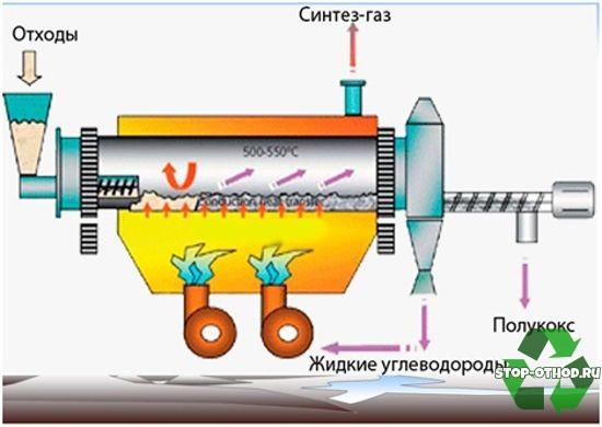 процесс пиролиза