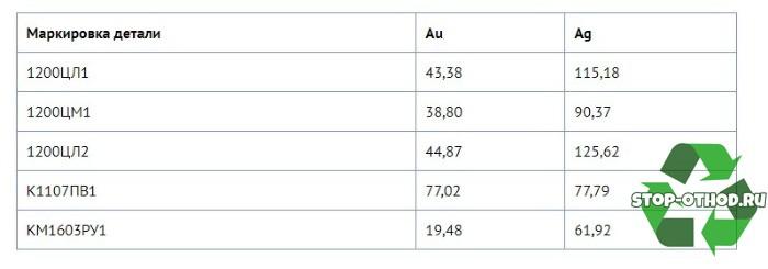 справочник драгметаллов в радиодеталях