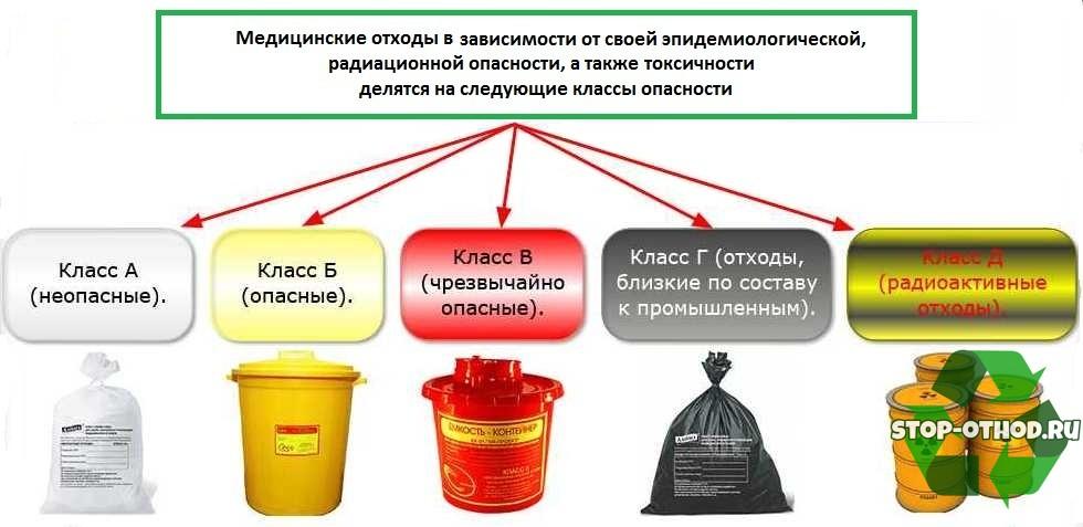 Отходы разных классов